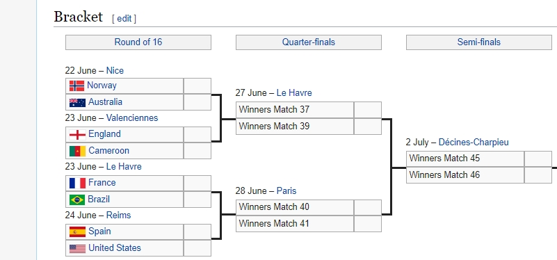The matches the Australia ladies have to win to get to the final of the FIFA World Cup 2019.